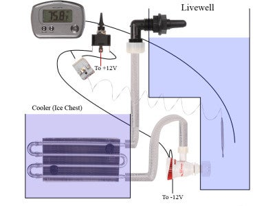 KoolWell Livewell Cooling System